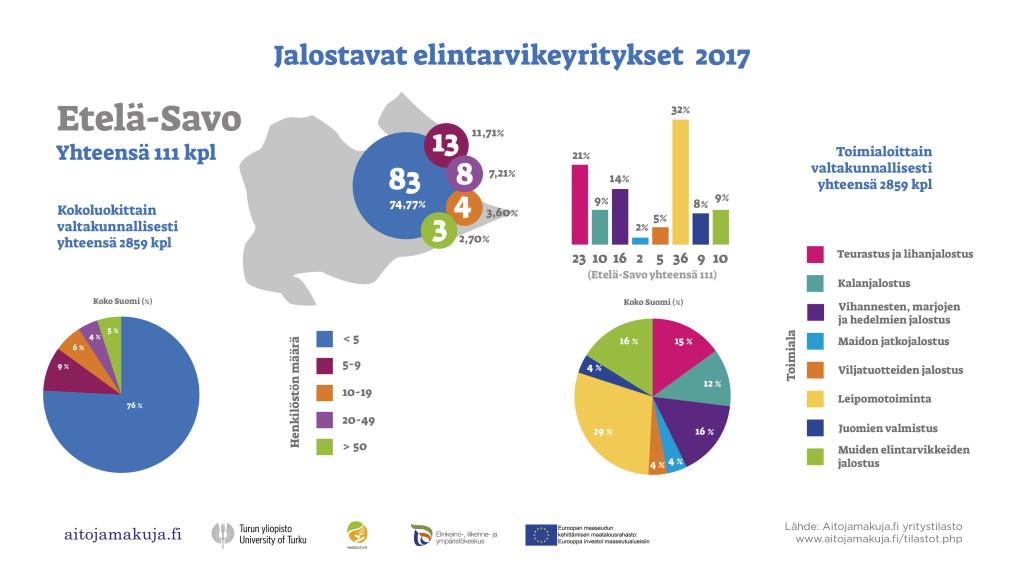 Etelä-Savo elintarvikeyritykset 2017